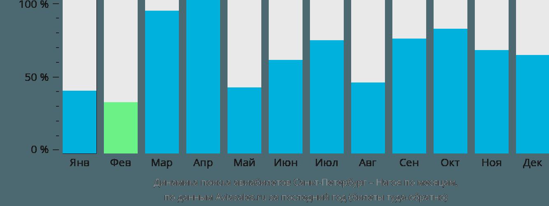 Динамика поиска авиабилетов из Санкт-Петербурга в Нагою по месяцам