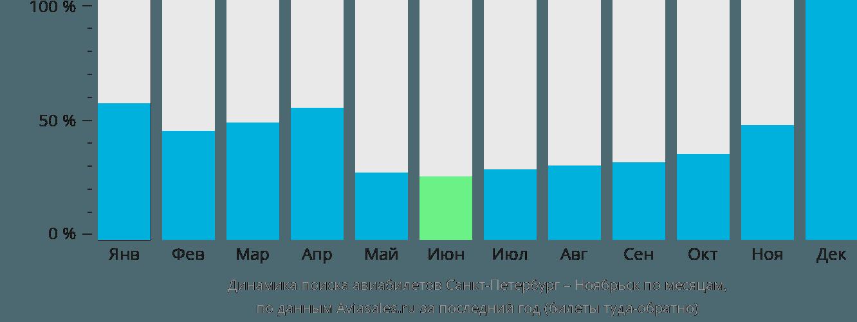 Динамика поиска авиабилетов из Санкт-Петербурга в Ноябрьск по месяцам
