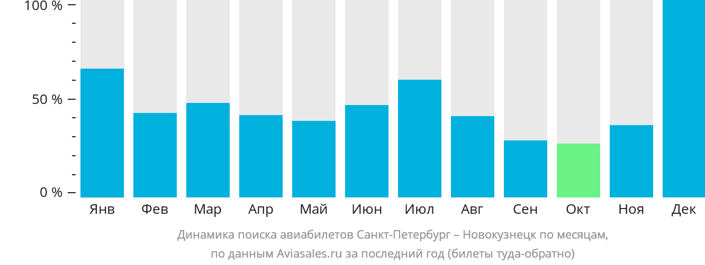 Динамика поиска авиабилетов из Санкт-Петербурга в Новокузнецк по месяцам