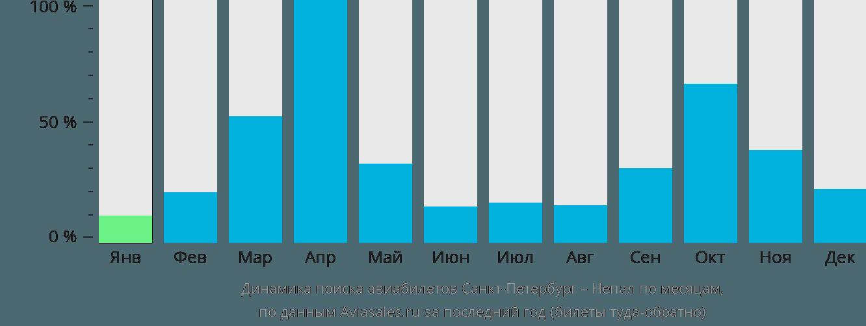Динамика поиска авиабилетов из Санкт-Петербурга в Непал по месяцам