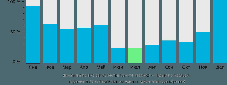 Динамика поиска авиабилетов из Санкт-Петербурга в Надым по месяцам
