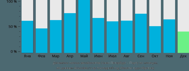 Динамика поиска авиабилетов из Санкт-Петербурга в Порту по месяцам