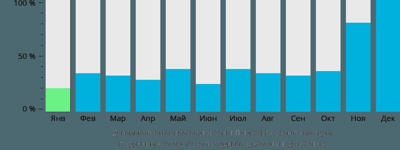 Динамика поиска авиабилетов из Санкт-Петербурга в Оран по месяцам