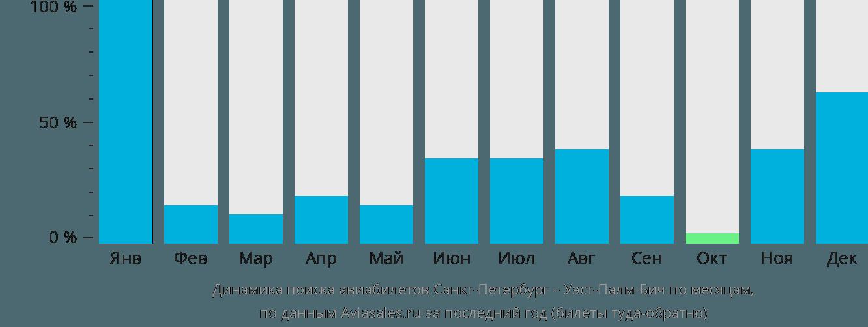 Динамика поиска авиабилетов из Санкт-Петербурга в Уэст-Палм-Бич по месяцам