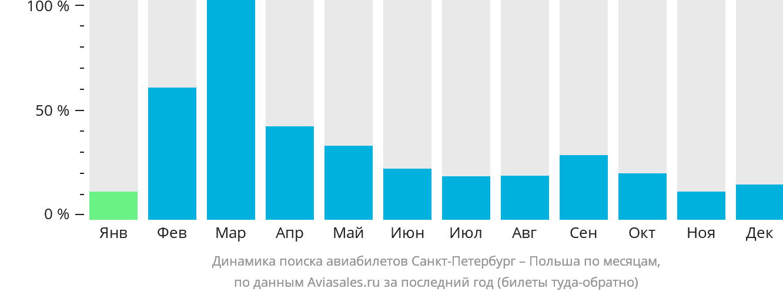 Динамика поиска авиабилетов из Санкт-Петербурга в Польшу по месяцам