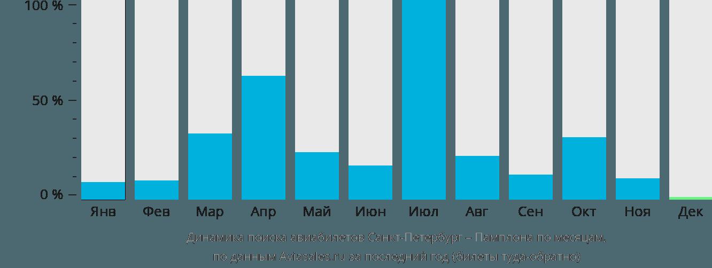 Динамика поиска авиабилетов из Санкт-Петербурга в Памплону по месяцам