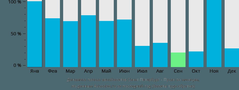Динамика поиска авиабилетов из Санкт-Петербурга в Пусана по месяцам