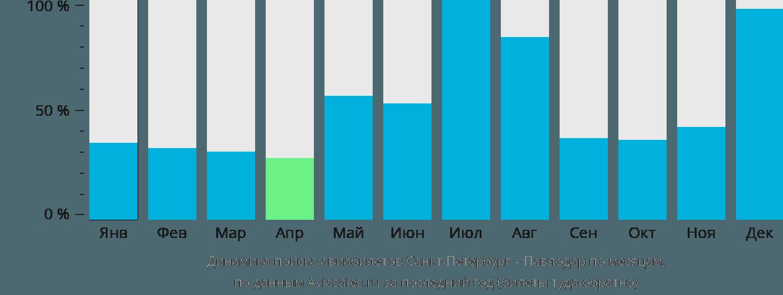 Динамика поиска авиабилетов из Санкт-Петербурга в Павлодар по месяцам
