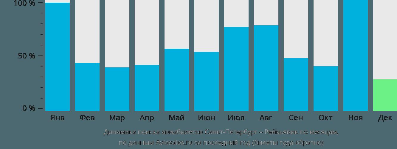 Динамика поиска авиабилетов из Санкт-Петербурга в Рейкьявик по месяцам