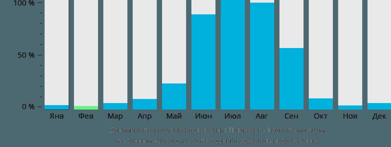 Динамика поиска авиабилетов из Санкт-Петербурга в Риеку по месяцам