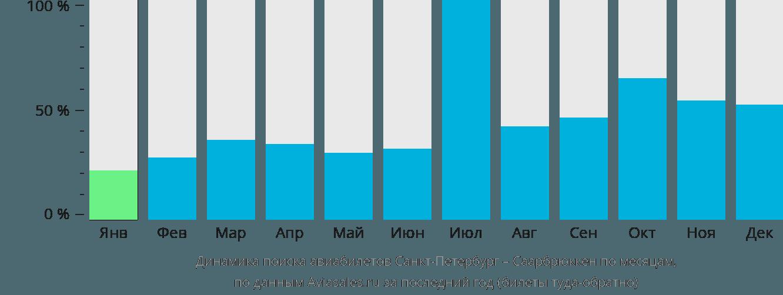 Динамика поиска авиабилетов из Санкт-Петербурга в Саарбрюккена по месяцам