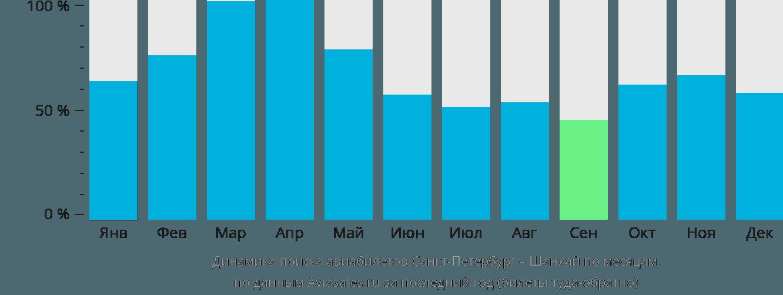Динамика поиска авиабилетов из Санкт-Петербурга в Шанхай по месяцам