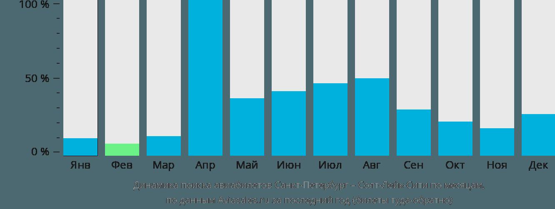Динамика поиска авиабилетов из Санкт-Петербурга в Солт-Лейк-Сити по месяцам