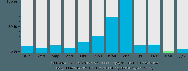 Динамика поиска авиабилетов из Санкт-Петербурга в Шеннон по месяцам