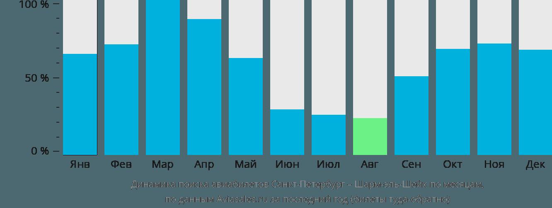 Динамика поиска авиабилетов из Санкт-Петербурга в Шарм-эль-Шейх по месяцам