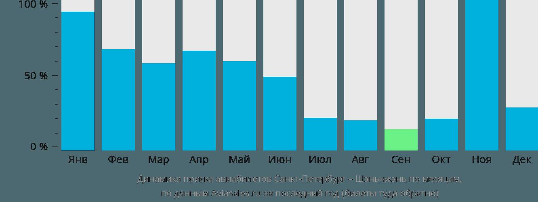 Динамика поиска авиабилетов из Санкт-Петербурга в Шэньчжэнь по месяцам