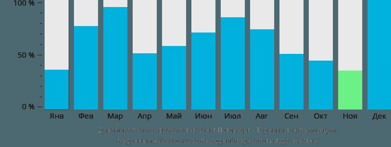 Динамика поиска авиабилетов из Санкт-Петербурга в Таджикистан по месяцам