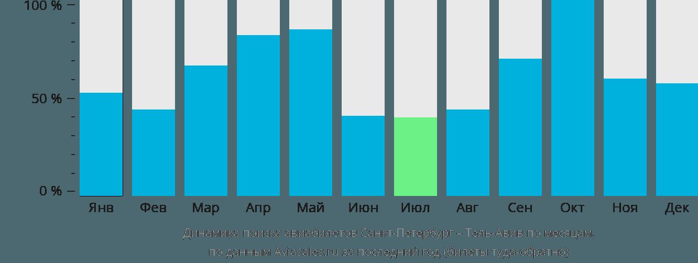 Динамика поиска авиабилетов из Санкт-Петербурга в Тель-Авив по месяцам