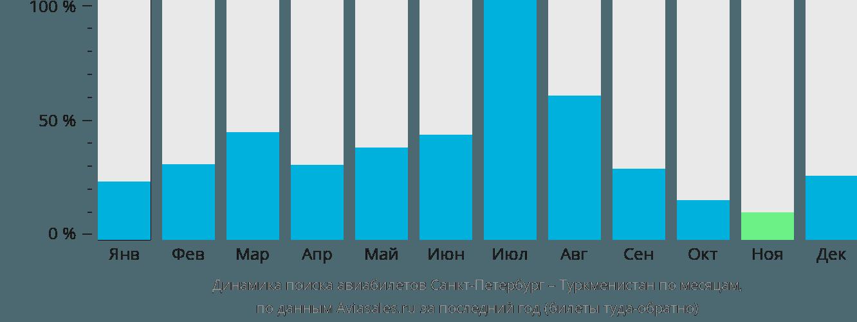 Динамика поиска авиабилетов из Санкт-Петербурга в Туркменистан по месяцам
