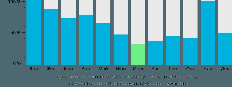 Динамика поиска авиабилетов из Санкт-Петербурга в Антананариву по месяцам