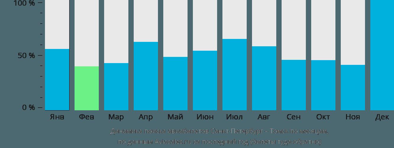 Динамика поиска авиабилетов из Санкт-Петербурга в Томск по месяцам