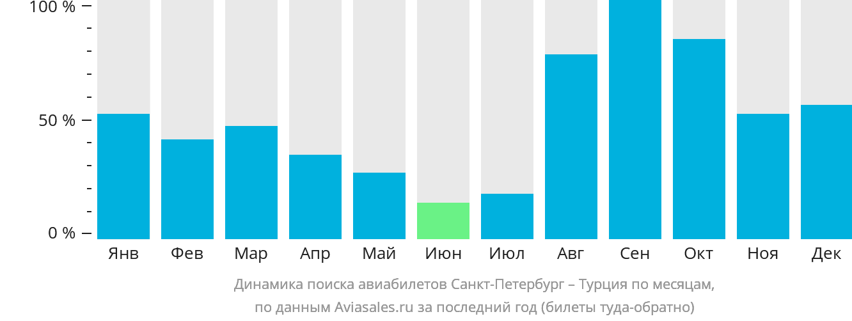 Динамика поиска авиабилетов из Санкт-Петербурга в Турцию по месяцам