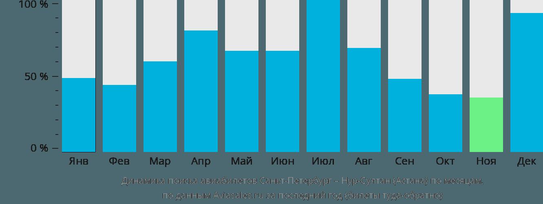Динамика поиска авиабилетов из Санкт-Петербурга в Нур-Султан (Астана) по месяцам