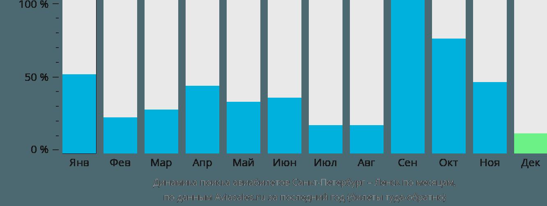 Динамика поиска авиабилетов из Санкт-Петербурга в Ленск по месяцам