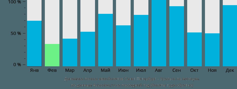 Динамика поиска авиабилетов из Санкт-Петербурга в Уральск по месяцам