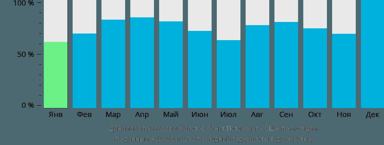 Динамика поиска авиабилетов из Санкт-Петербурга в США по месяцам