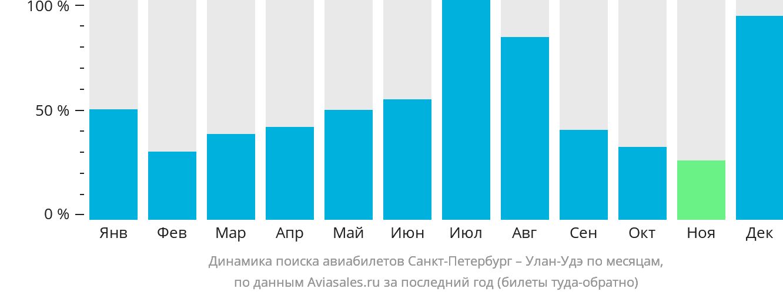 Динамика поиска авиабилетов из Санкт-Петербурга в Улан-Удэ по месяцам