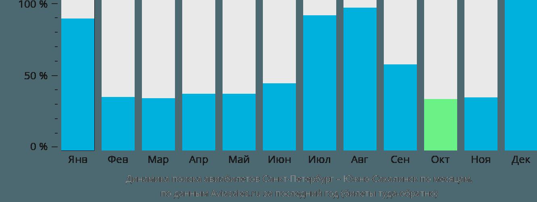 Динамика поиска авиабилетов из Санкт-Петербурга в Южно-Сахалинск по месяцам