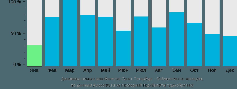 Динамика поиска авиабилетов из Санкт-Петербурга в Узбекистан по месяцам
