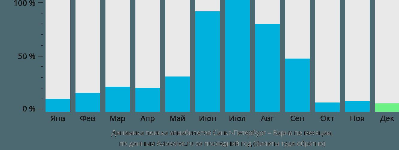 Динамика поиска авиабилетов из Санкт-Петербурга в Варну по месяцам