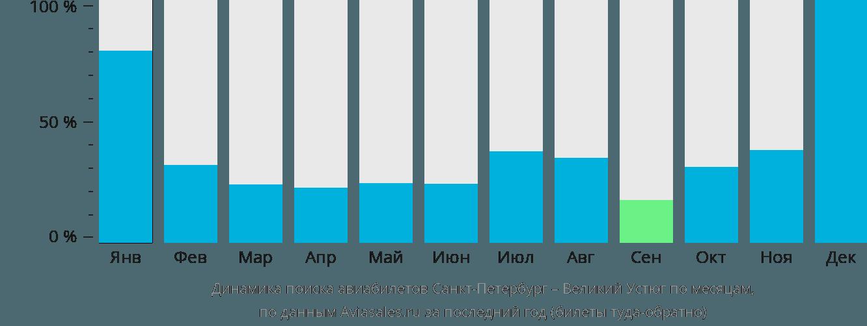 Динамика поиска авиабилетов из Санкт-Петербурга в Великий Устюг по месяцам