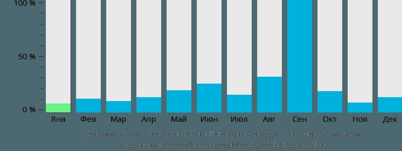 Динамика поиска авиабилетов из Санкт-Петербурга в Херес-де-ла-Фронтеру по месяцам