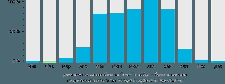 Динамика поиска авиабилетов из Санкт-Петербурга в Задар по месяцам