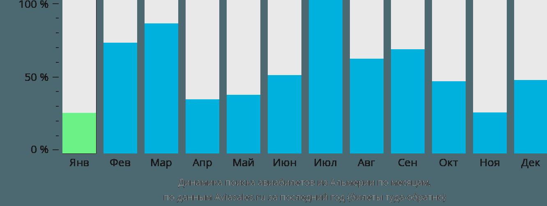 Динамика поиска авиабилетов из Альмерии по месяцам