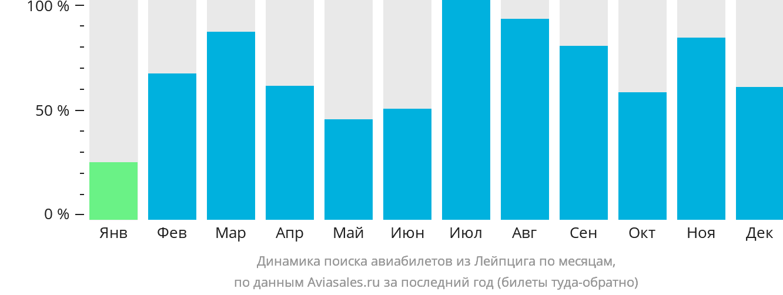 Динамика поиска авиабилетов из Лейпцига по месяцам