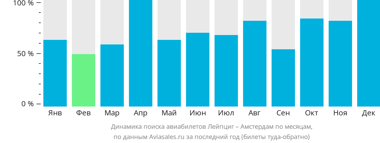 Динамика поиска авиабилетов из Лейпцига в Амстердам по месяцам