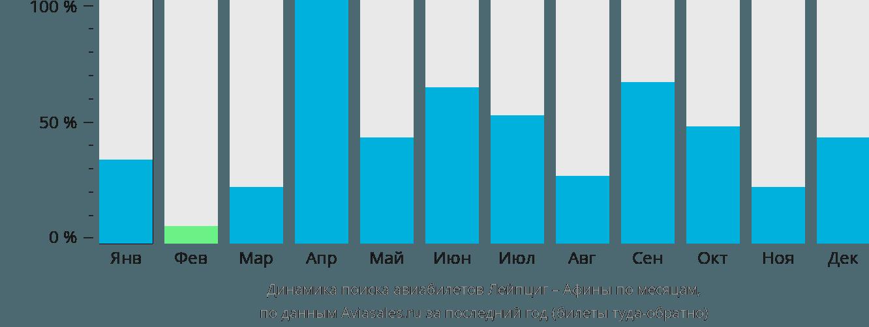 Динамика поиска авиабилетов из Лейпцига в Афины по месяцам