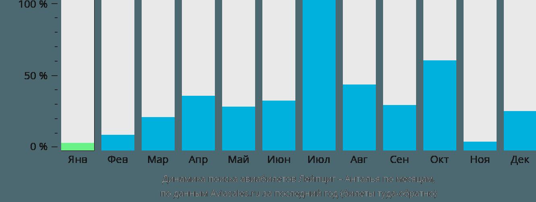 Динамика поиска авиабилетов из Лейпцига в Анталью по месяцам