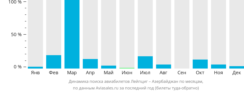 Динамика поиска авиабилетов из Лейпцига в Азербайджан по месяцам