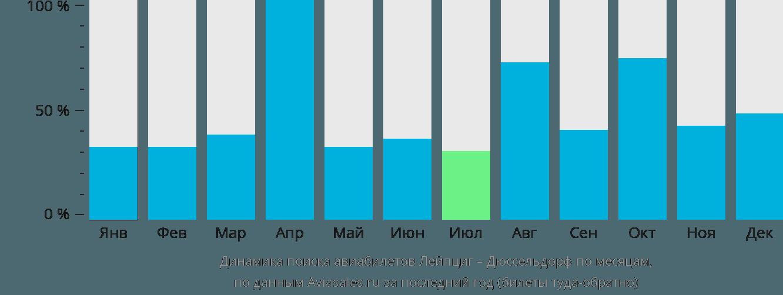 Динамика поиска авиабилетов из Лейпцига в Дюссельдорф по месяцам