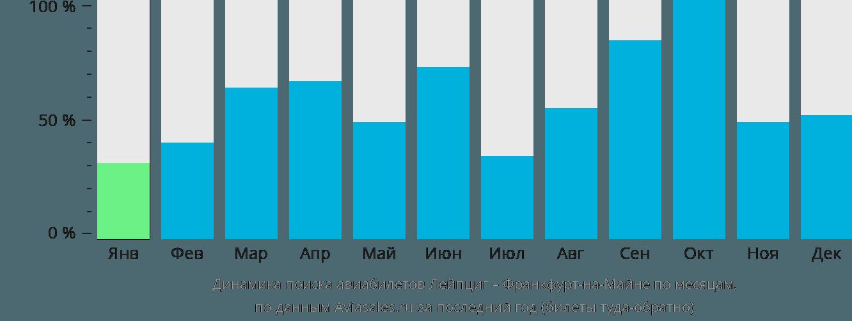 Динамика поиска авиабилетов из Лейпцига во Франкфурт-на-Майне по месяцам