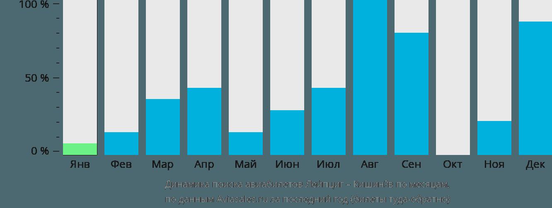Динамика поиска авиабилетов из Лейпцига в Кишинёв по месяцам
