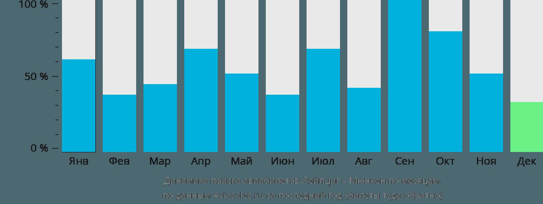 Динамика поиска авиабилетов из Лейпцига в Мюнхен по месяцам