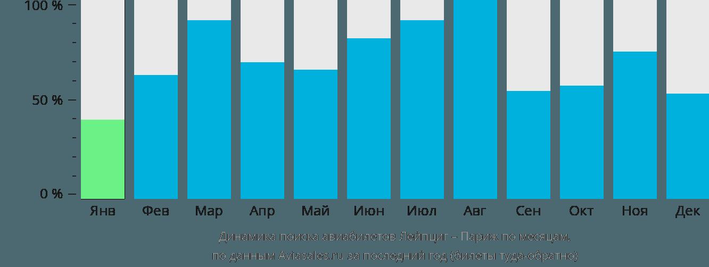 Динамика поиска авиабилетов из Лейпцига в Париж по месяцам