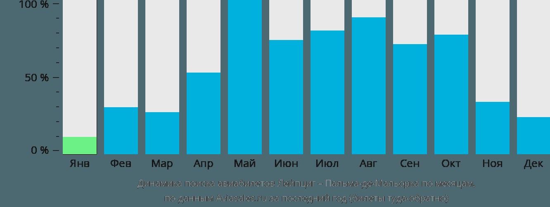 Динамика поиска авиабилетов из Лейпцига в Пальма-де-Мальорку по месяцам