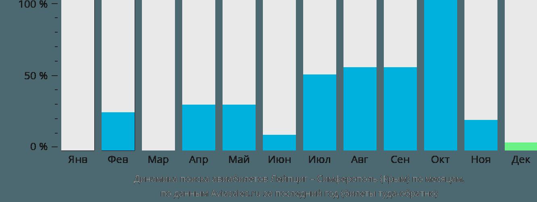 Динамика поиска авиабилетов из Лейпцига в Симферополь по месяцам